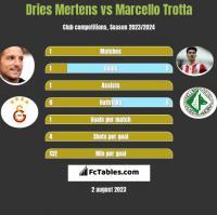 Dries Mertens vs Marcello Trotta h2h player stats