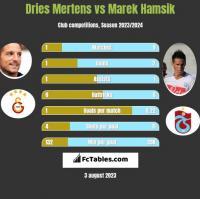 Dries Mertens vs Marek Hamsik h2h player stats