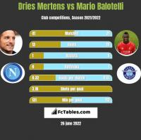Dries Mertens vs Mario Balotelli h2h player stats