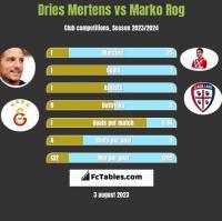 Dries Mertens vs Marko Rog h2h player stats