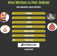 Dries Mertens vs Piotr Zielinski h2h player stats