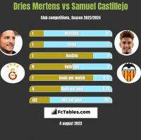 Dries Mertens vs Samuel Castillejo h2h player stats