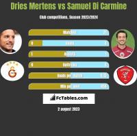 Dries Mertens vs Samuel Di Carmine h2h player stats
