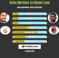 Dries Mertens vs Rafael Leao h2h player stats