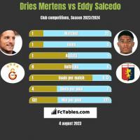 Dries Mertens vs Eddy Salcedo h2h player stats