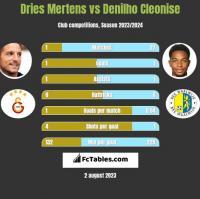 Dries Mertens vs Denilho Cleonise h2h player stats