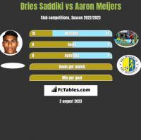 Dries Saddiki vs Aaron Meijers h2h player stats