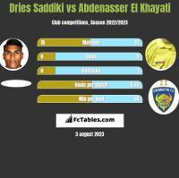 Dries Saddiki vs Abdenasser El Khayati h2h player stats