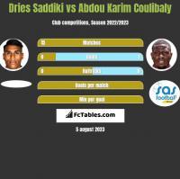 Dries Saddiki vs Abdou Karim Coulibaly h2h player stats