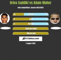 Dries Saddiki vs Adam Maher h2h player stats