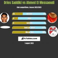 Dries Saddiki vs Ahmed El Messaoudi h2h player stats