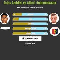Dries Saddiki vs Albert Gudmundsson h2h player stats