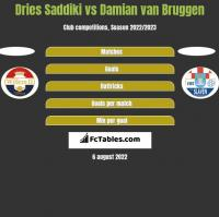 Dries Saddiki vs Damian van Bruggen h2h player stats