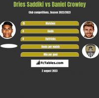 Dries Saddiki vs Daniel Crowley h2h player stats