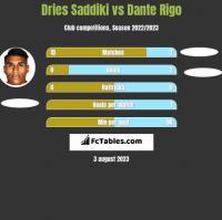 Dries Saddiki vs Dante Rigo h2h player stats