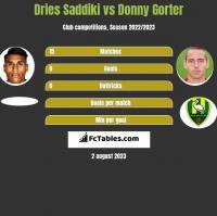 Dries Saddiki vs Donny Gorter h2h player stats
