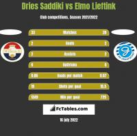 Dries Saddiki vs Elmo Lieftink h2h player stats