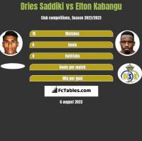Dries Saddiki vs Elton Kabangu h2h player stats