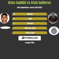 Dries Saddiki vs Erick Gutierrez h2h player stats
