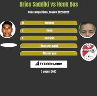 Dries Saddiki vs Henk Bos h2h player stats