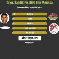 Dries Saddiki vs Hilal Ben Moussa h2h player stats