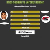 Dries Saddiki vs Jeremy Helmer h2h player stats