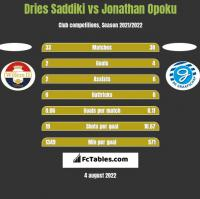 Dries Saddiki vs Jonathan Opoku h2h player stats