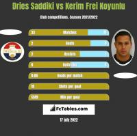 Dries Saddiki vs Kerim Frei Koyunlu h2h player stats