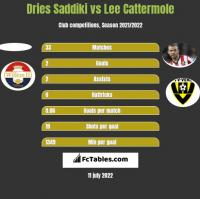 Dries Saddiki vs Lee Cattermole h2h player stats