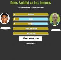 Dries Saddiki vs Lex Immers h2h player stats