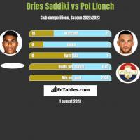 Dries Saddiki vs Pol Llonch h2h player stats