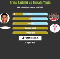 Dries Saddiki vs Renato Tapia h2h player stats