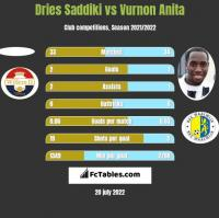 Dries Saddiki vs Vurnon Anita h2h player stats