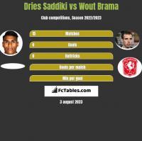 Dries Saddiki vs Wout Brama h2h player stats