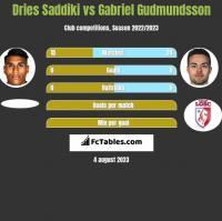 Dries Saddiki vs Gabriel Gudmundsson h2h player stats