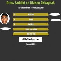 Dries Saddiki vs Atakan Akkaynak h2h player stats