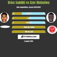 Dries Saddiki vs Azor Matusiwa h2h player stats