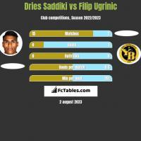 Dries Saddiki vs Filip Ugrinic h2h player stats