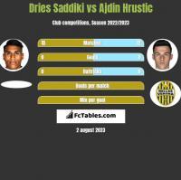 Dries Saddiki vs Ajdin Hrustic h2h player stats