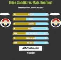 Dries Saddiki vs Mats Koehlert h2h player stats
