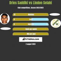 Dries Saddiki vs Lindon Selahi h2h player stats