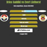 Dries Saddiki vs Evert Linthorst h2h player stats