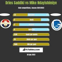 Dries Saddiki vs Mike Ndayishimiye h2h player stats