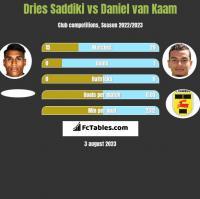 Dries Saddiki vs Daniel van Kaam h2h player stats