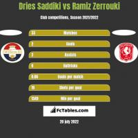 Dries Saddiki vs Ramiz Zerrouki h2h player stats