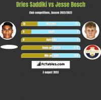 Dries Saddiki vs Jesse Bosch h2h player stats
