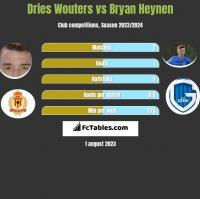 Dries Wouters vs Bryan Heynen h2h player stats