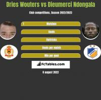 Dries Wouters vs Dieumerci Ndongala h2h player stats