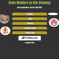 Dries Wouters vs Eric Ocansey h2h player stats