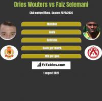 Dries Wouters vs Faiz Selemani h2h player stats